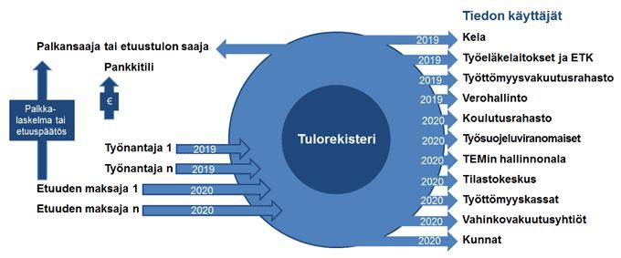 Kuva vero.fi